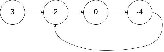 https://jangdelong.github.io/blog_img/images/leetcode-141/circularlinkedlist.png